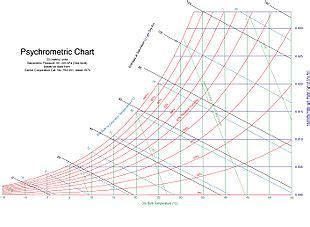 diagramme enthalpique r134a explication psicrometria