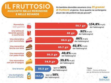 fruttosio negli alimenti il fruttosio fa ai bambini se in eccesso