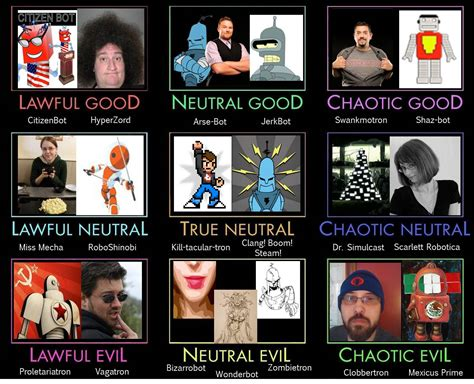 Alignment Chart Meme - dd alignment chart related keywords dd alignment chart