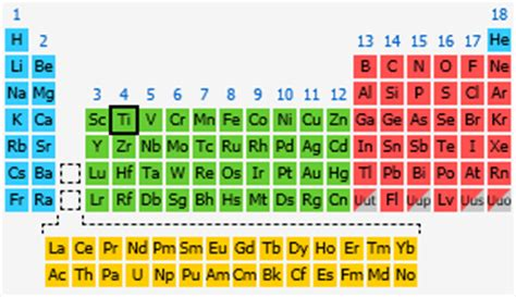 Titanium On Periodic Table by Titanium The Periodic Table At Knowledgedoor