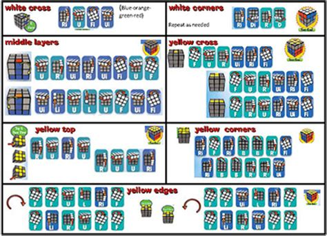 printable instructions on how to solve a rubik s cube mathcountsmore