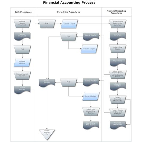 Vanya Flow flowchart exle financial accounting process