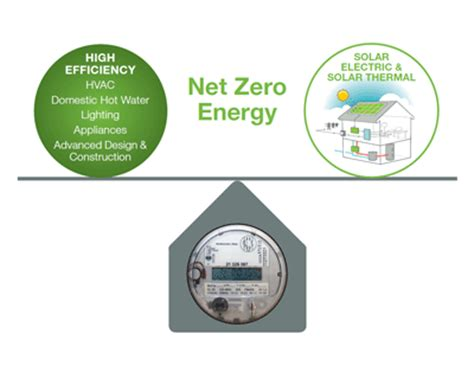 zero net energy homes net zero energy homes nyserda