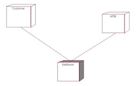 deployment diagram of atm notes and source code atm system