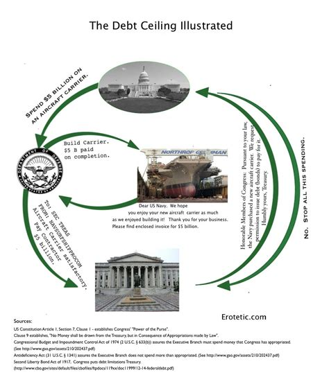 Debt Ceiling Raised by Illustrated Erotetic