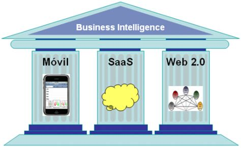 enreinosa la web de negocios inteligencia de negocios 2 0 y las redes sociales