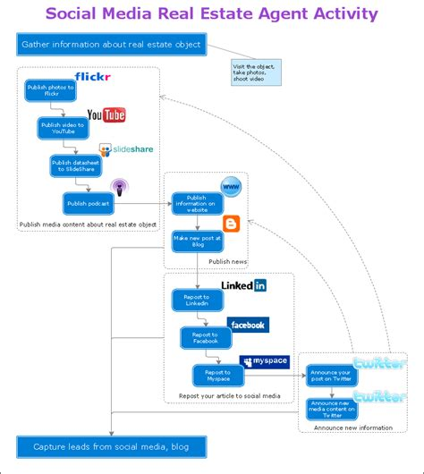 real estate workflow social media response solution conceptdraw