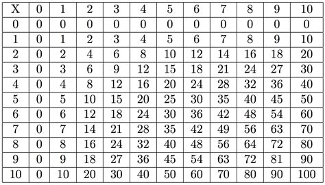 multiplication table large multiplication table to memory activity shelter