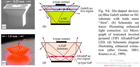light extraction of organic light emitting diodes by defective hexagonal packed array lightemittingdiodes org chapter 9