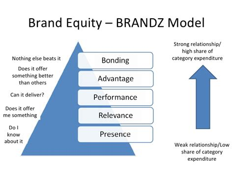 brand equity brandz model nothing else beats it does it