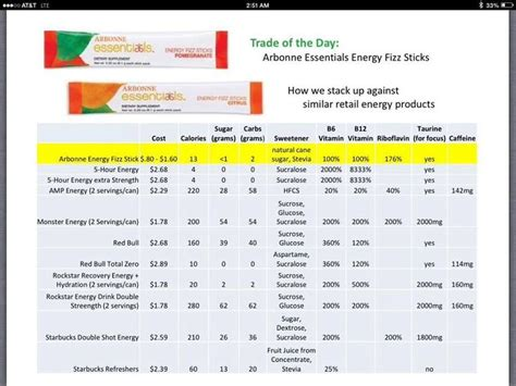 How Much Does The Arbonne Detox Cost by Arbonne S Fizz Sticks Awesome Healthy Energy Drink To