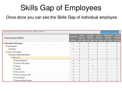 skill gap analysis template skills gap analysis using skills profiler from its your skills