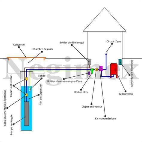 pompe pour puit 2014 installer une pompe puit de forage