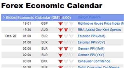 Forex Economic Calendar Collegue And Forex Forex Calendar