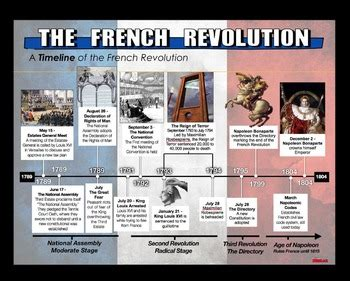napoleon timeline webquest french revolution and napoleonic wars