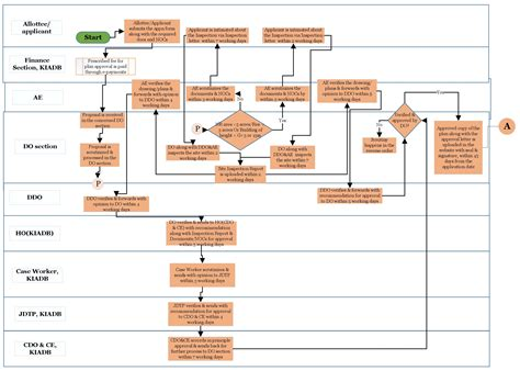 layout approval process in chennai karnataka industrial area development board