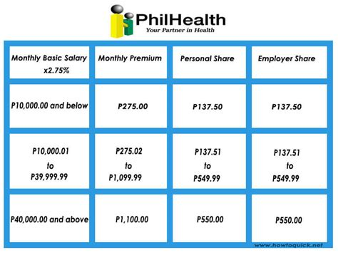 new philhealth salary bracket 2016 updated philhealth contribution table for 2018