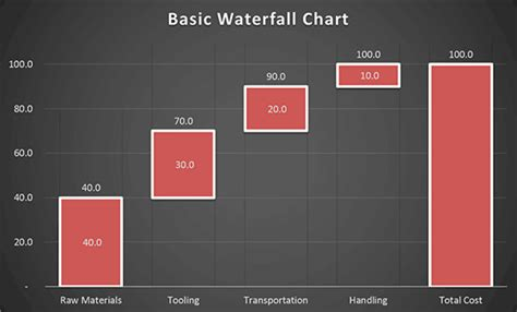 powerpoint waterfall chart template create a waterfall chart in powerpoint 2013