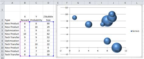 excel dashboard templates dynamically change excel bubble