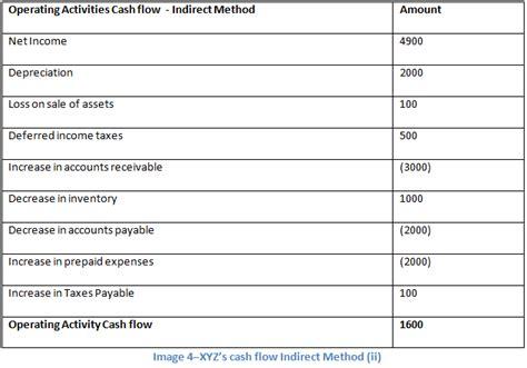 Cash Flow Statement Home Flow Statement Template Indirect Method Excel