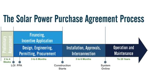 solar power purchase agreement template 12 things to before signing a solar power purchase