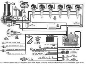 Caterpillar ems hydraulic electronic unit injector industrial corner