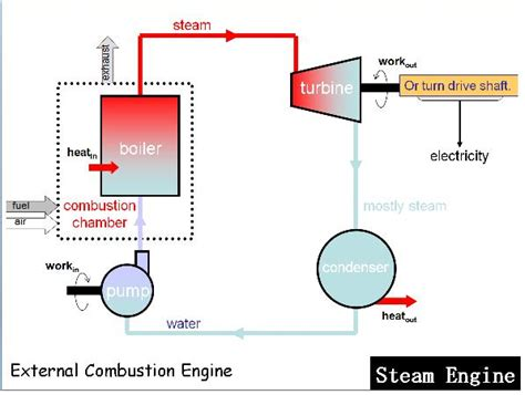 working of steam engine indicator diagram mcensustainableenergy transportation technologies