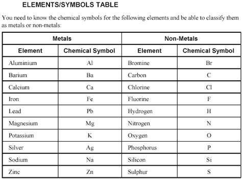 OCR GCSE Applied Science Double Award J648, help links ... Element Symbols And Names