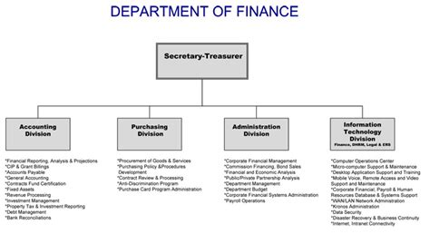 bureau of finance finance