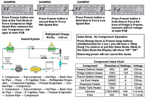 refrigerator troubleshooting flowchart refrigerator troubleshooting flowchart best electronic 2017