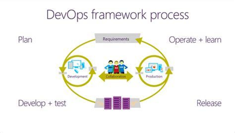 the devops handbook transforming your organization through agile scrum and devops principles an extensive guide books dev ops it service microsoft solution concurrency
