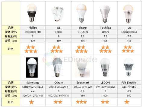 luminus led light bulbs ledinside led light bulbs evaluation 40w incandescent