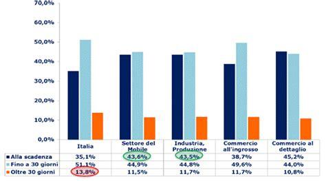 settore mobile mobile nel settore pagamenti puntuali sopra la media