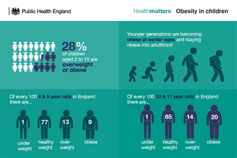 health matters obesity and the food environment gov uk