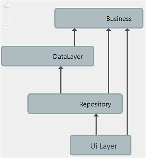 repository pattern data access layer c arranging dotnet core app for 3 tiers with data