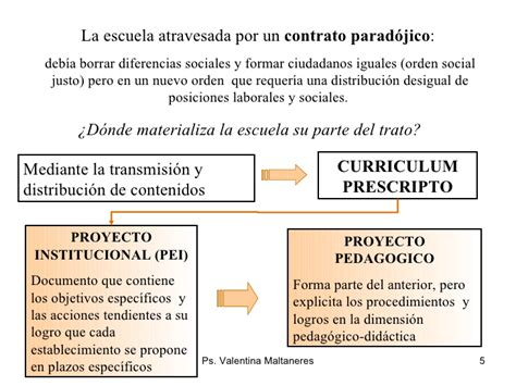 Diseño Curricular Institucional Definicion Elementos Para La Comprensi 243 N Diagn 243 Stico Institucional