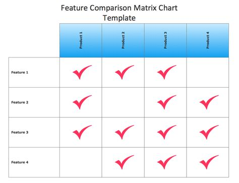 Comparison Matrix Template conceptdraw sles marketing matrices