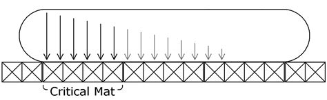 Crane Mat Calculator by Crane Ground Bearing Pressure Calculator Downloads