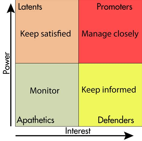Coaching Board Papan Strategi Size M file stakeholders matrix svg wikimedia commons