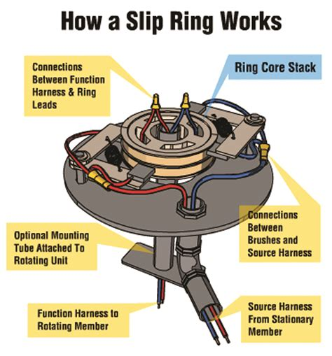 Electrical Design Engineer Work From Home by Slip Rings In Wind Turbines How To Extend Their Lifespan