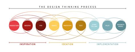 design problems that need solving design thinking essential problem solving 101 it s more