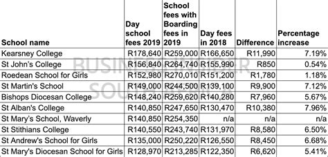 these are the most expensive day schools in sa where fees are increasing by r10