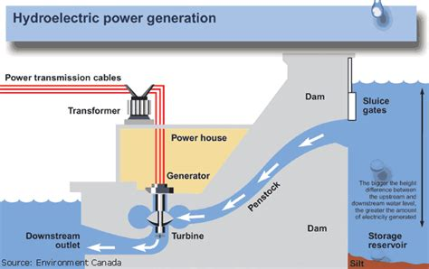 diagram of a hydroelectric dam and powerhouse hydroelectric power and water basic information about