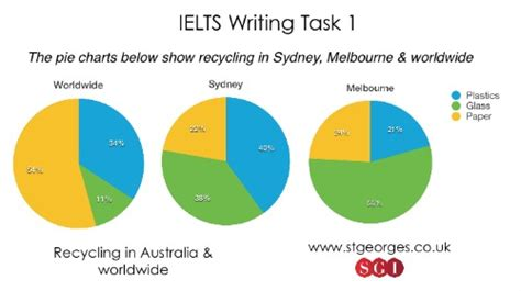 ielts academic writing task 1 sles 450 high quality sles for your reference to gain a high band score 8 0 in 1 week books ielts reading sles with answers pdf related keywords