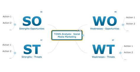 Conceptdraw News Conceptdraw Swot Analysis Solution Adds Visual Support For Popular Analysis Tows Analysis Template