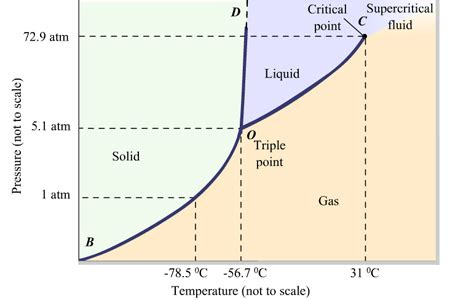 phase diagram for iodine atmosphere why are there no co2 snowfalls on earth