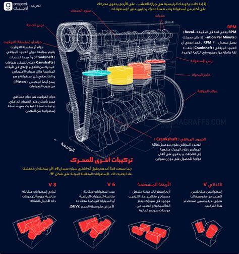 how does a cars engine work 1993 geo tracker electronic valve timing كيف يعمل محرك السيارة رسوم متحركة توضح آلية عمل محركات السيارات