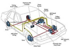Brake System Schematic Brake Repair Conyers Brake Pads Brake Justice