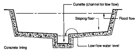 floor drain section open channels and drains sswm