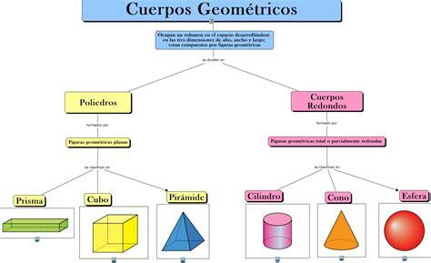 figuras geometricas javascript cuerpos geom 233 tricos